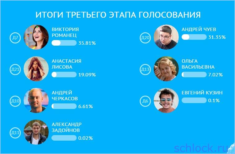 Романец в финале, а Чуев попал на бабки!
