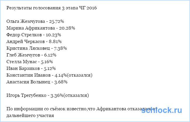 Результаты голосования 4 этапа ЧГ 2016