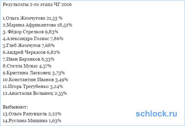 Результаты 3-го этапа ЧГ 2016