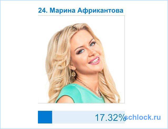 Результаты голосования 2-го этапа!