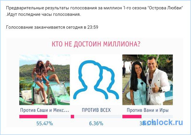 Предварительные результаты голосования за миллион!